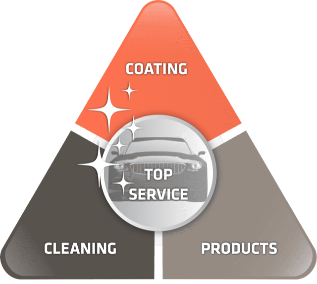 Signature system Mobile Clean - Cleaning - Coating - Products - Top service